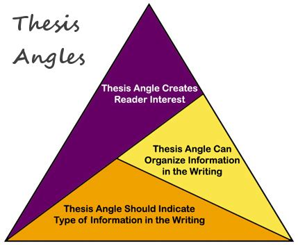 Thesis or dissertation template